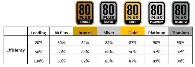 PSU-Effiency-Ratings